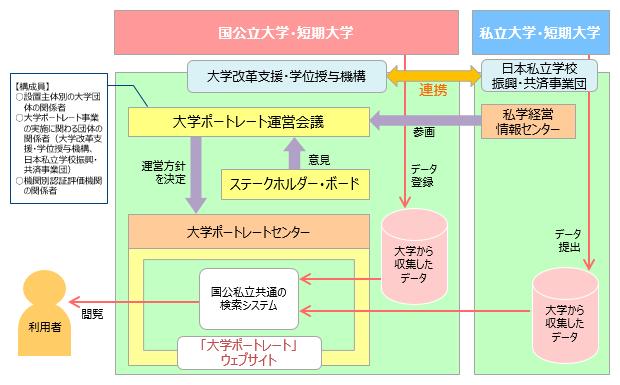 大学ポートレート公表体制図(イメージ)